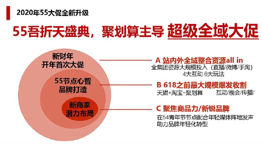 2020年55吾折天盛典5月开启  聚划算又一大促销活动-88特价