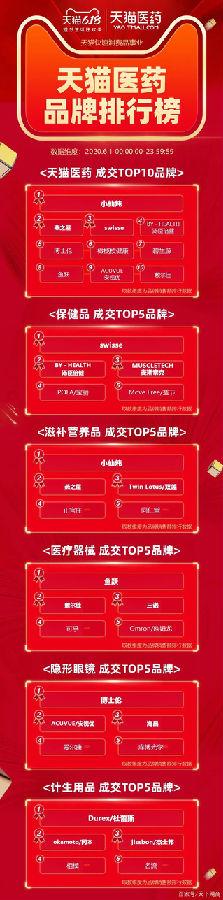 天猫618开门红最全品类排行榜-88特价