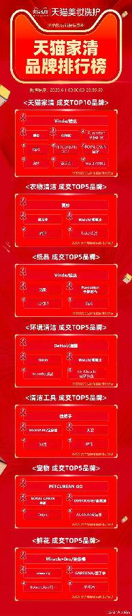 天猫618开门红最全品类排行榜